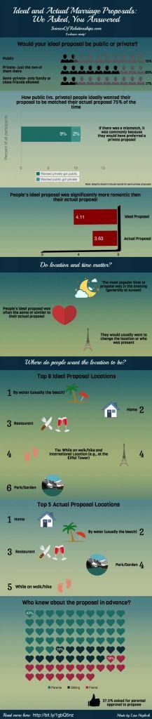 Cómo las personas realmente sienten sobre sus propuestas de matrimonio?