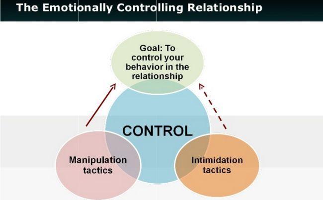 ¿A qué distancia está demasiado lejos: los límites establecidos en una relación de control