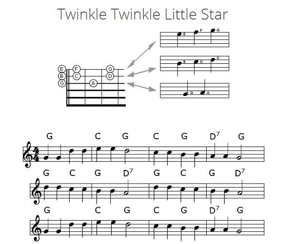Twinkle Twinkle Little Star letras y acordes
